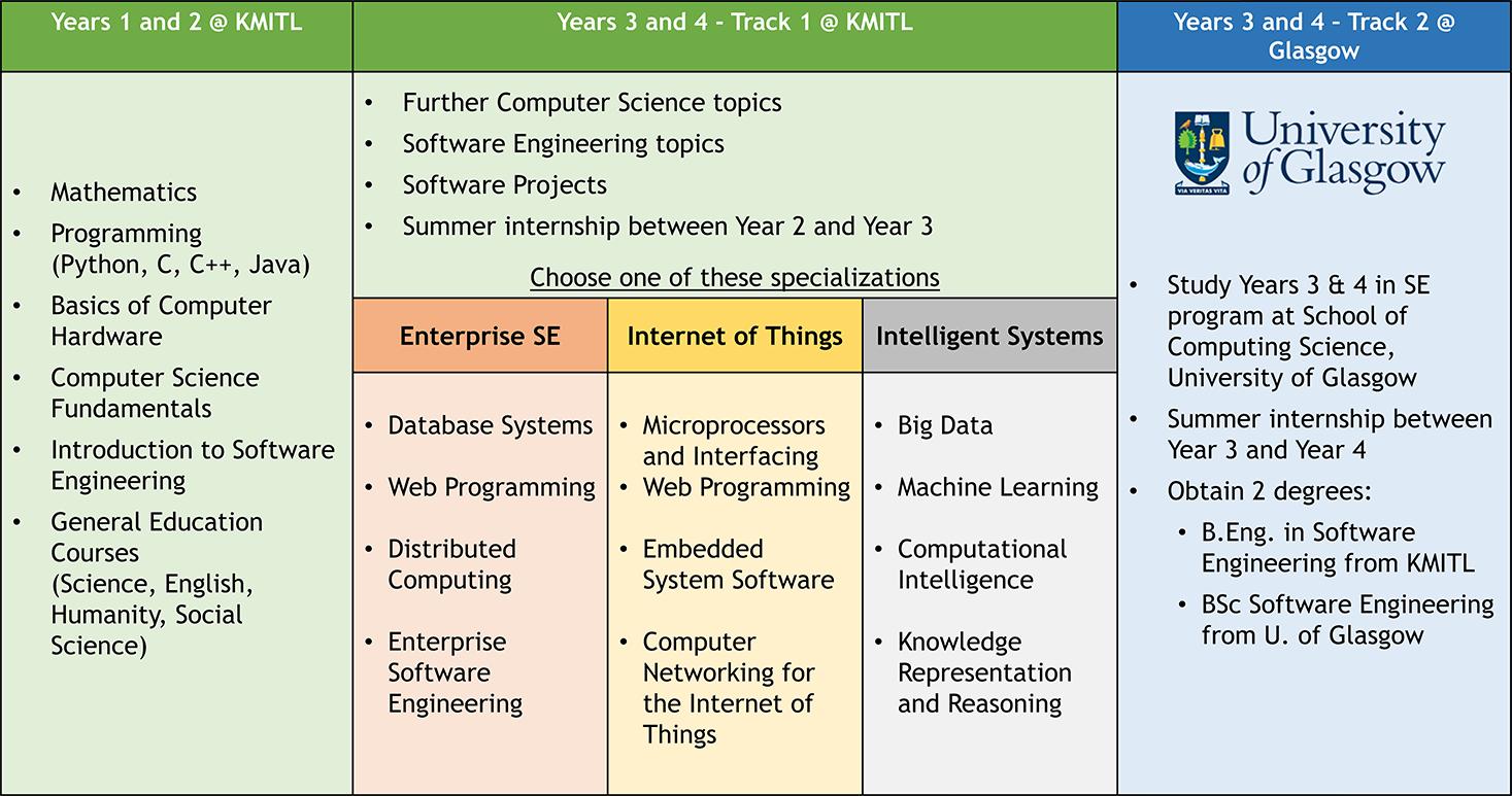 Programs - Software Engineering